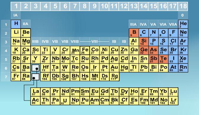 رذرفود – إكتشاف أن نواة الذرة تحتوى على بروتونات موجبة.